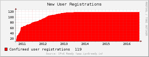 [User Registrations]