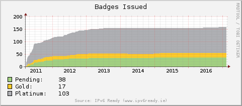 [IPv6 Ready Badges Graph]