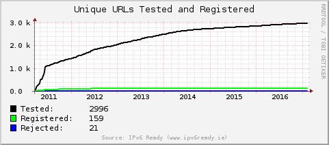 [Websites Tested, Registered and Rejected]